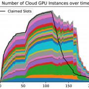 SDSC, Wisconsin University IceCube Center Conduct GPU Cloudburst Experiment